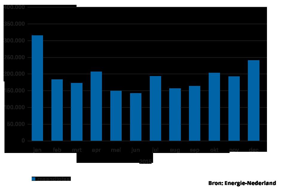 overstappers-energie-2015-per-maand